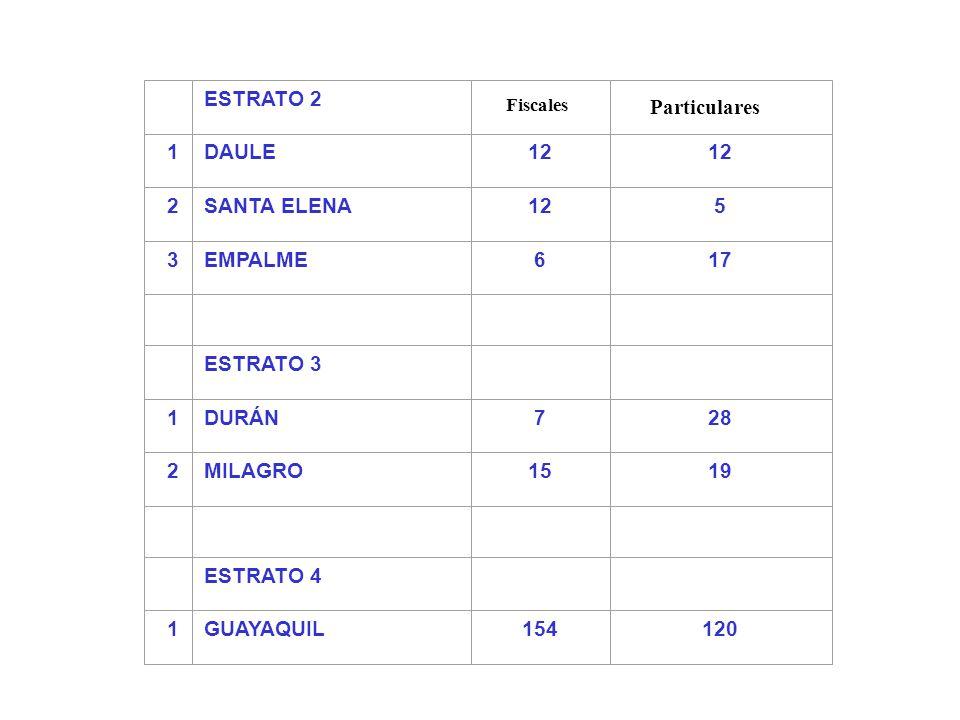 ESTRATO 2 1DAULE12 2SANTA ELENA125 3EMPALME617 ESTRATO 3 1DURÁN728 2MILAGRO1519 ESTRATO 4 1GUAYAQUIL154120 Fiscales Particulares