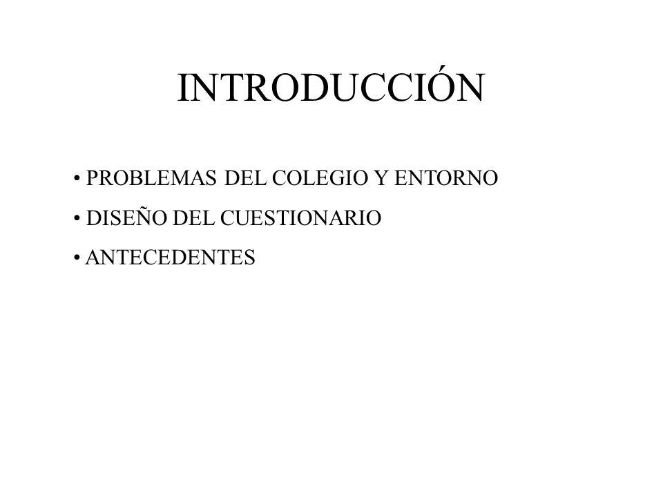 INTRODUCCIÓN PROBLEMAS DEL COLEGIO Y ENTORNO DISEÑO DEL CUESTIONARIO ANTECEDENTES