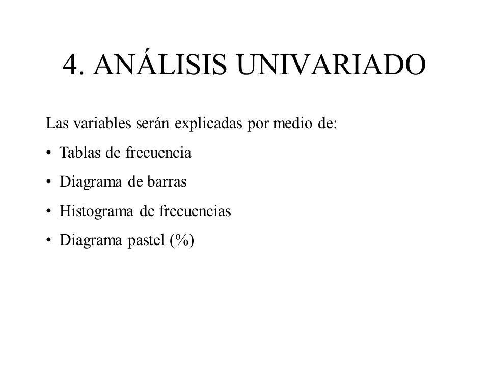 4. ANÁLISIS UNIVARIADO Las variables serán explicadas por medio de: Tablas de frecuencia Diagrama de barras Histograma de frecuencias Diagrama pastel