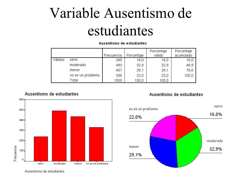 Variable Ausentismo de estudiantes