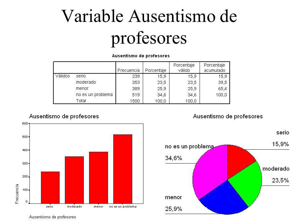 Variable Ausentismo de profesores