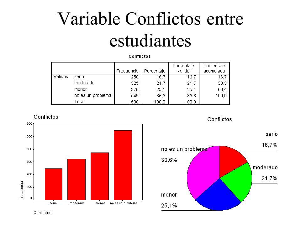 Variable Conflictos entre estudiantes