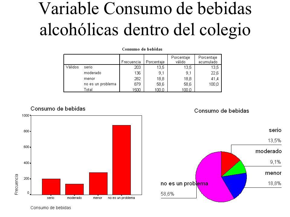 Variable Consumo de bebidas alcohólicas dentro del colegio