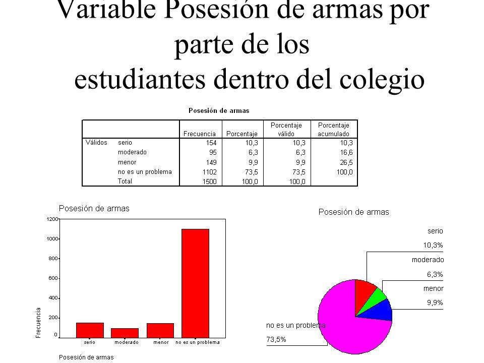 Variable Posesión de armas por parte de los estudiantes dentro del colegio