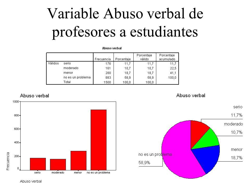 Variable Abuso verbal de profesores a estudiantes