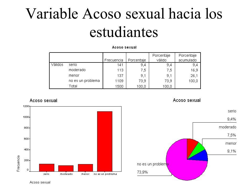 Variable Acoso sexual hacia los estudiantes