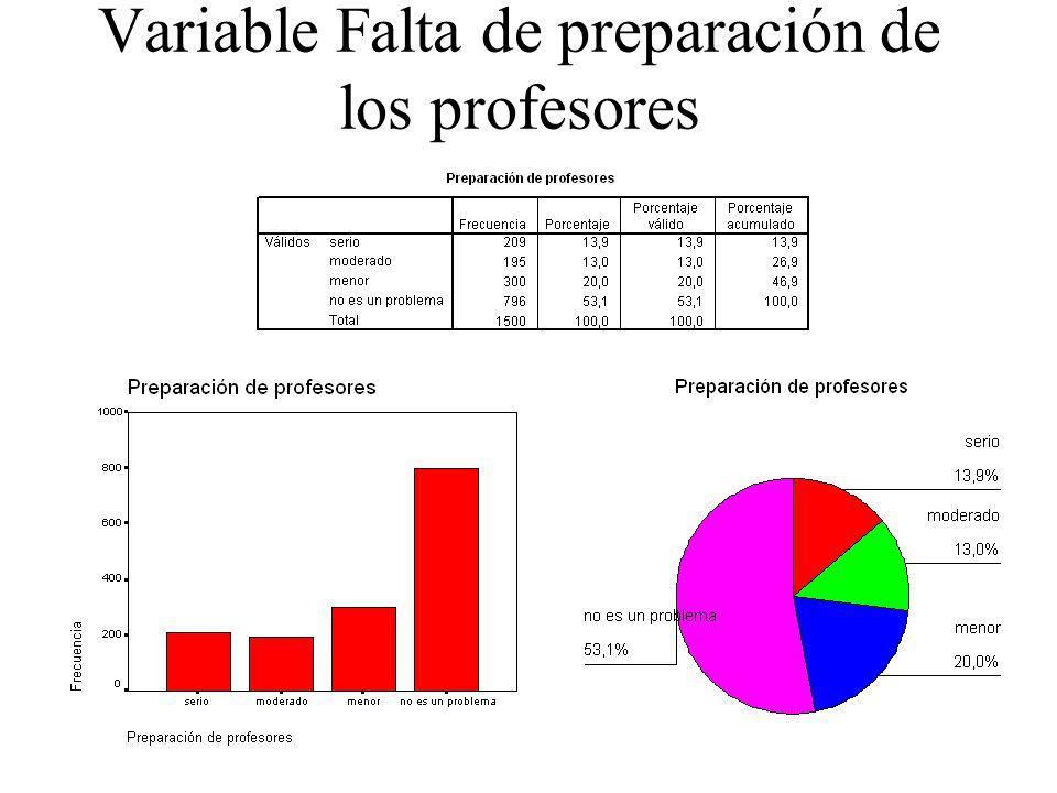Variable Falta de preparación de los profesores