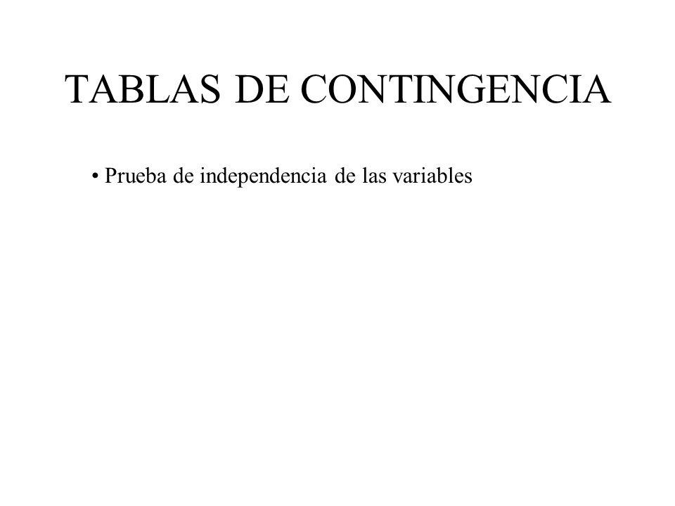 TABLAS DE CONTINGENCIA Prueba de independencia de las variables