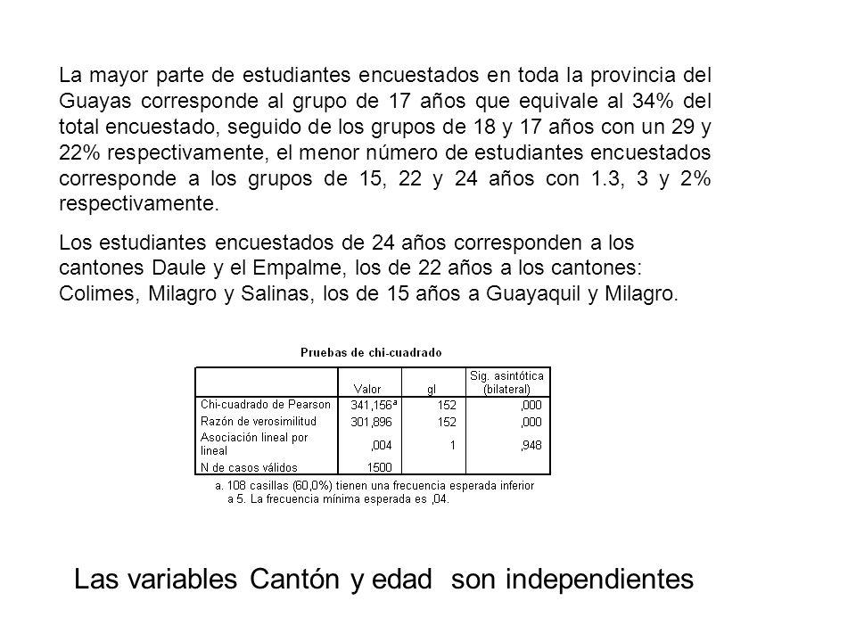 La mayor parte de estudiantes encuestados en toda la provincia del Guayas corresponde al grupo de 17 años que equivale al 34% del total encuestado, se