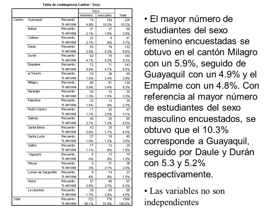 El mayor número de estudiantes del sexo femenino encuestadas se obtuvo en el cantón Milagro con un 5.9%, seguido de Guayaquil con un 4.9% y el Empalme