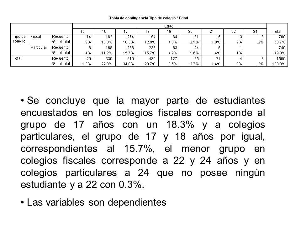 Se concluye que la mayor parte de estudiantes encuestados en los colegios fiscales corresponde al grupo de 17 años con un 18.3% y a colegios particula