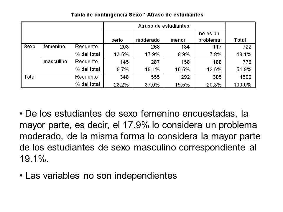 De los estudiantes de sexo femenino encuestadas, la mayor parte, es decir, el 17.9% lo considera un problema moderado, de la misma forma lo considera