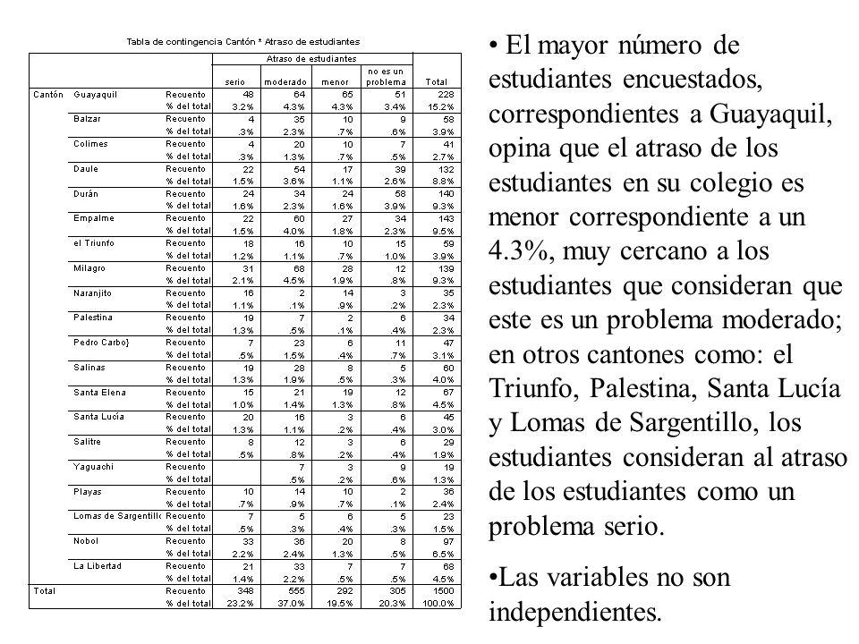 El mayor número de estudiantes encuestados, correspondientes a Guayaquil, opina que el atraso de los estudiantes en su colegio es menor correspondient