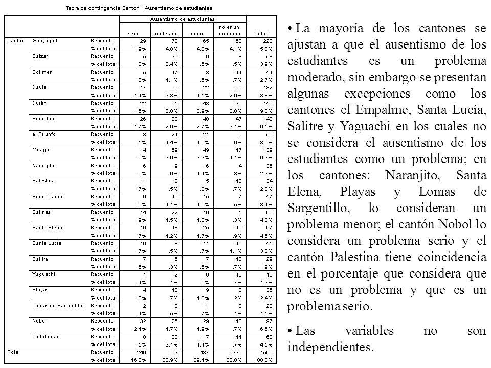 La mayoría de los cantones se ajustan a que el ausentismo de los estudiantes es un problema moderado, sin embargo se presentan algunas excepciones com