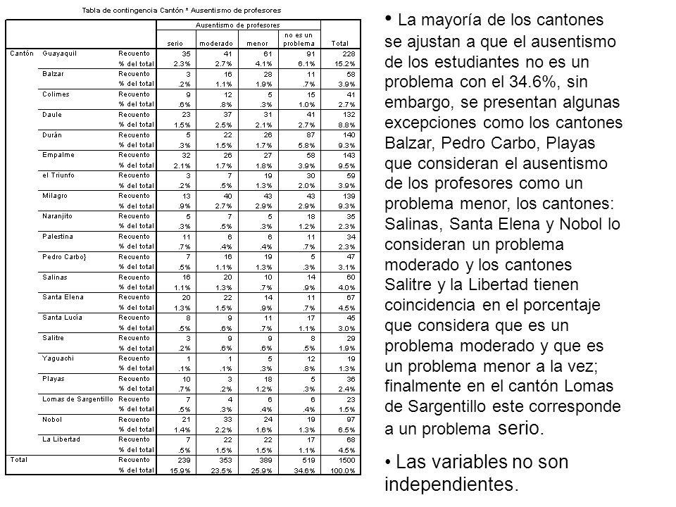 La mayoría de los cantones se ajustan a que el ausentismo de los estudiantes no es un problema con el 34.6%, sin embargo, se presentan algunas excepci