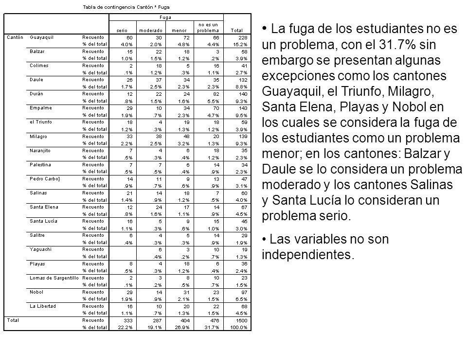 La fuga de los estudiantes no es un problema, con el 31.7% sin embargo se presentan algunas excepciones como los cantones Guayaquil, el Triunfo, Milag