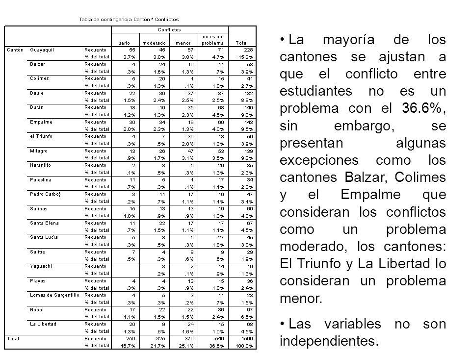 La mayoría de los cantones se ajustan a que el conflicto entre estudiantes no es un problema con el 36.6%, sin embargo, se presentan algunas excepcion