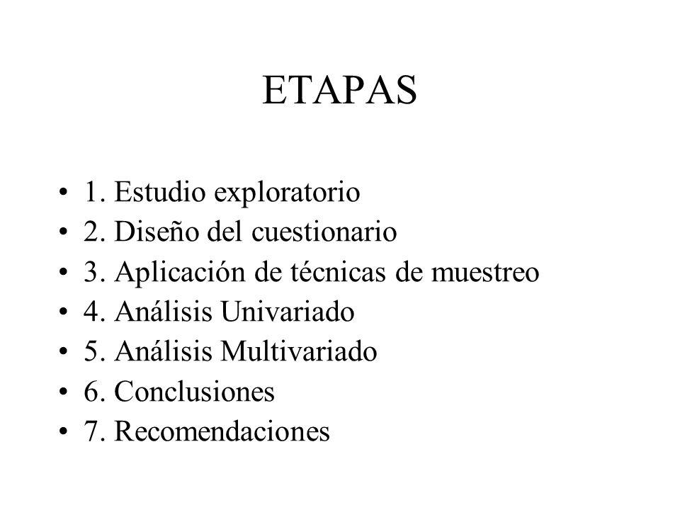 ETAPAS 1. Estudio exploratorio 2. Diseño del cuestionario 3. Aplicación de técnicas de muestreo 4. Análisis Univariado 5. Análisis Multivariado 6. Con