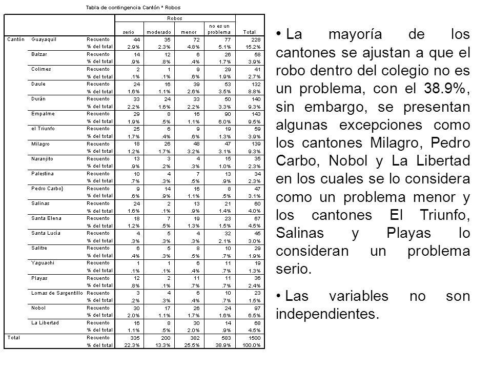 La mayoría de los cantones se ajustan a que el robo dentro del colegio no es un problema, con el 38.9%, sin embargo, se presentan algunas excepciones