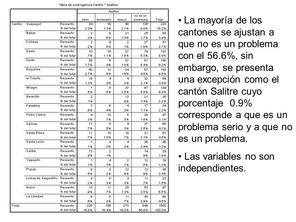 La mayoría de los cantones se ajustan a que no es un problema con el 56.6%, sin embargo, se presenta una excepción como el cantón Salitre cuyo porcent