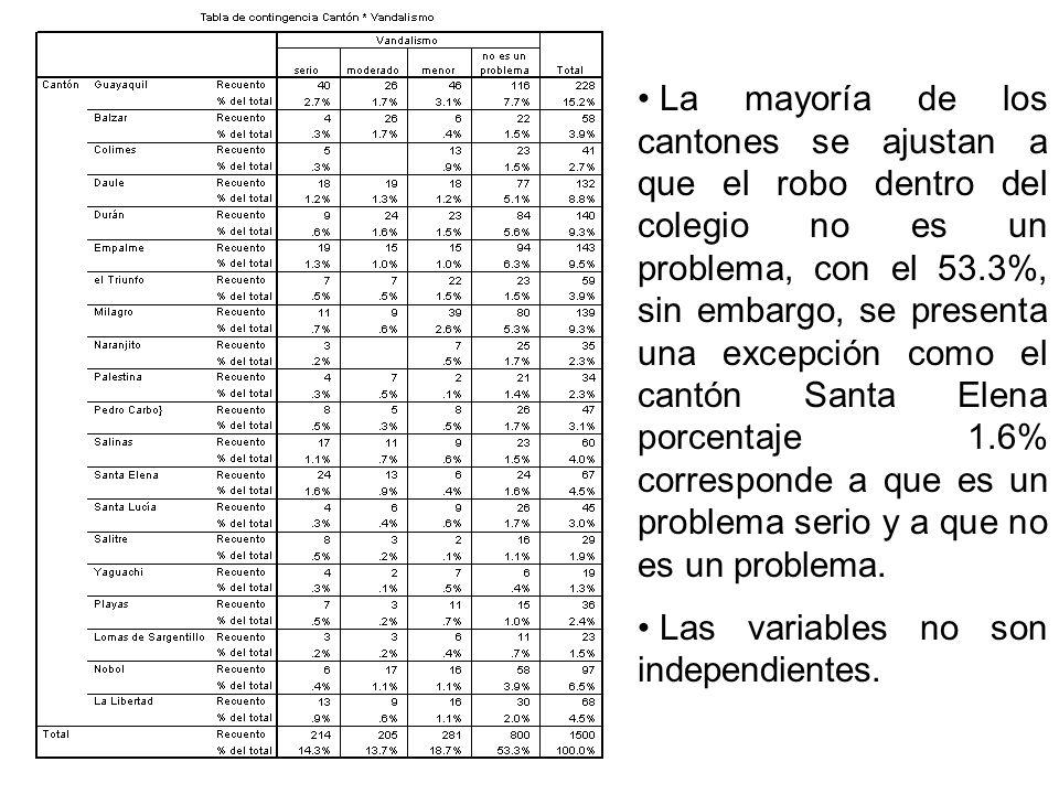 La mayoría de los cantones se ajustan a que el robo dentro del colegio no es un problema, con el 53.3%, sin embargo, se presenta una excepción como el