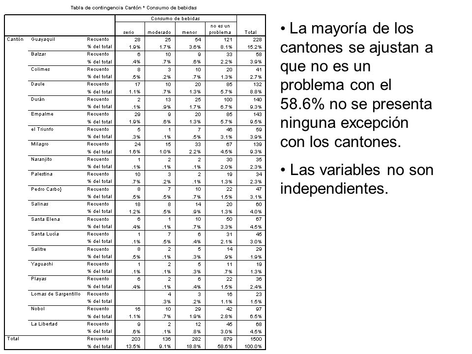 La mayoría de los cantones se ajustan a que no es un problema con el 58.6% no se presenta ninguna excepción con los cantones. Las variables no son ind
