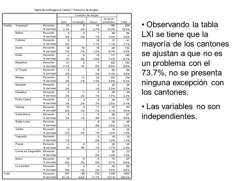 Observando la tabla LXI se tiene que la mayoría de los cantones se ajustan a que no es un problema con el 73.7%, no se presenta ninguna excepción con