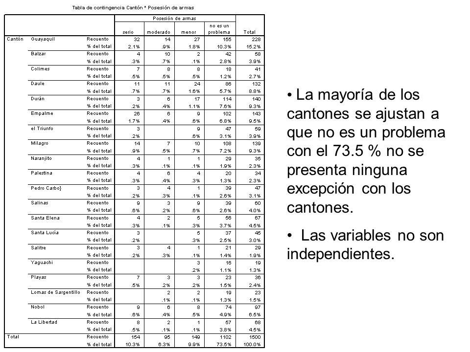 La mayoría de los cantones se ajustan a que no es un problema con el 73.5 % no se presenta ninguna excepción con los cantones. Las variables no son in