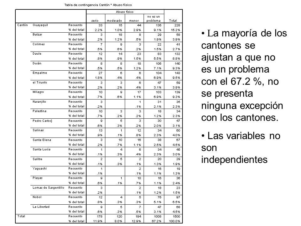 L a mayoría de los cantones se ajustan a que no es un problema con el 67.2 %, no se presenta ninguna excepción con los cantones. Las variables no son