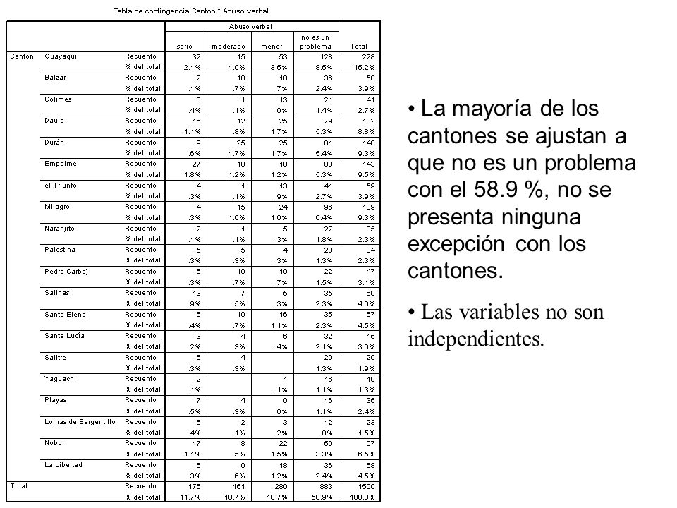 La mayoría de los cantones se ajustan a que no es un problema con el 58.9 %, no se presenta ninguna excepción con los cantones. Las variables no son i