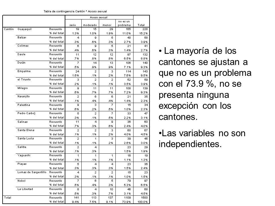 La mayoría de los cantones se ajustan a que no es un problema con el 73.9 %, no se presenta ninguna excepción con los cantones. Las variables no son i
