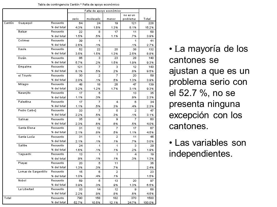 L a mayoría de los cantones se ajustan a que es un problema serio con el 52.7 %, no se presenta ninguna excepción con los cantones. Las variables son
