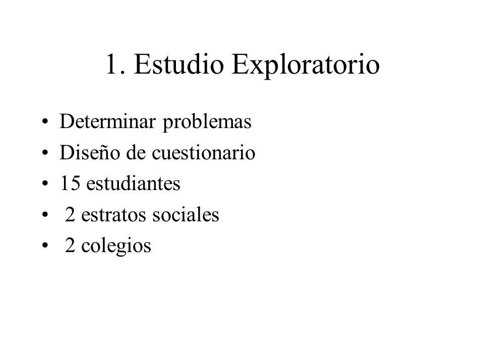 1. Estudio Exploratorio Determinar problemas Diseño de cuestionario 15 estudiantes 2 estratos sociales 2 colegios