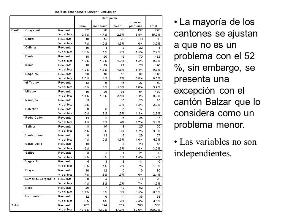 La mayoría de los cantones se ajustan a que no es un problema con el 52 %, sin embargo, se presenta una excepción con el cantón Balzar que lo consider