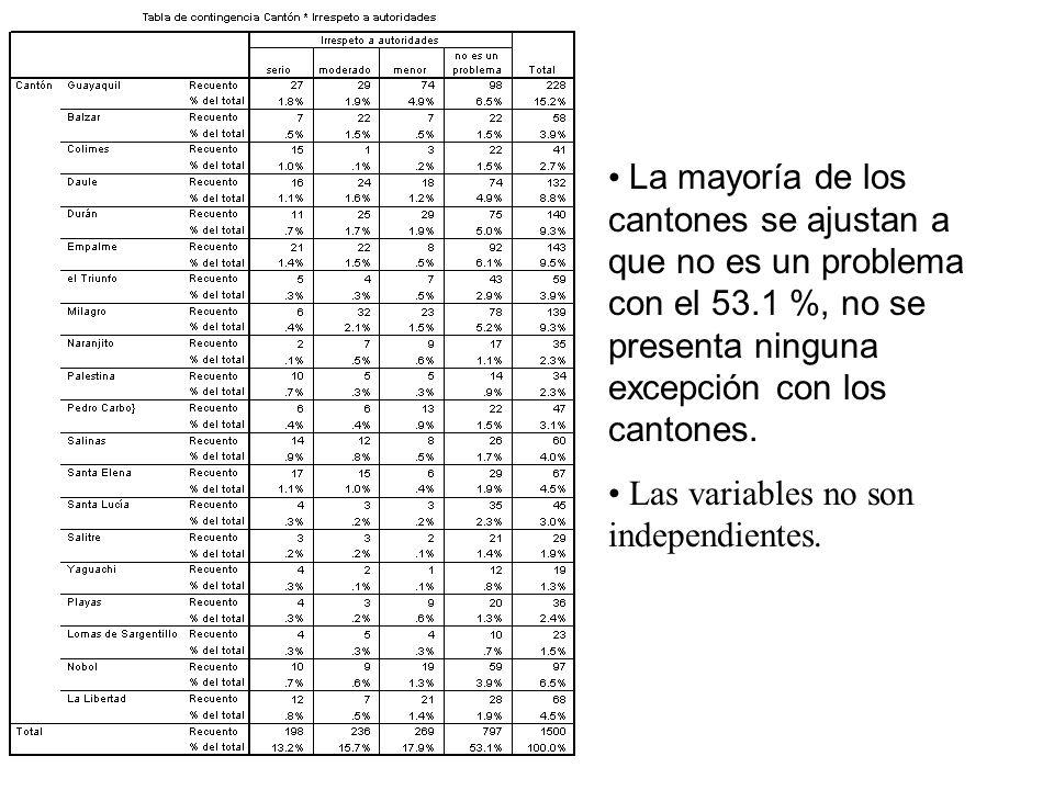 La mayoría de los cantones se ajustan a que no es un problema con el 53.1 %, no se presenta ninguna excepción con los cantones. Las variables no son i