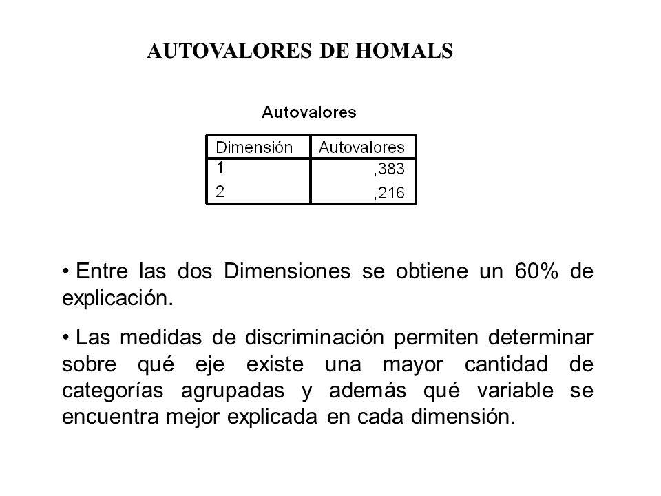 AUTOVALORES DE HOMALS Entre las dos Dimensiones se obtiene un 60% de explicación. Las medidas de discriminación permiten determinar sobre qué eje exis