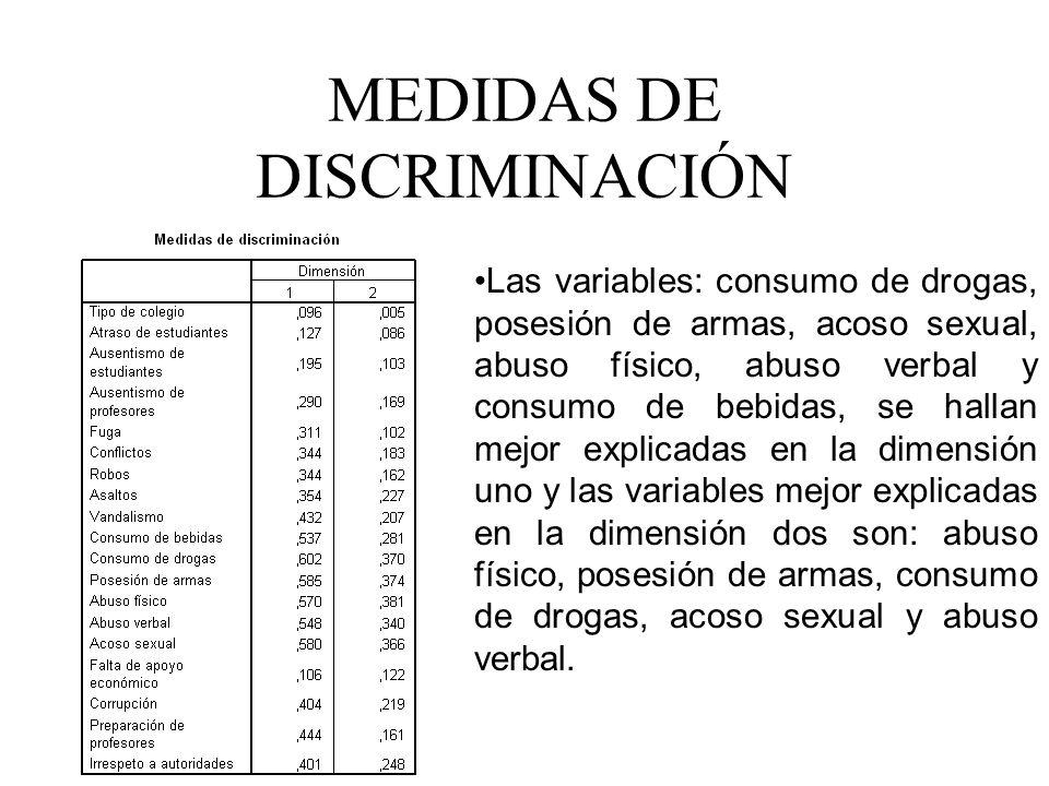 MEDIDAS DE DISCRIMINACIÓN Las variables: consumo de drogas, posesión de armas, acoso sexual, abuso físico, abuso verbal y consumo de bebidas, se halla
