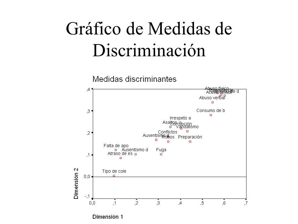 Gráfico de Medidas de Discriminación