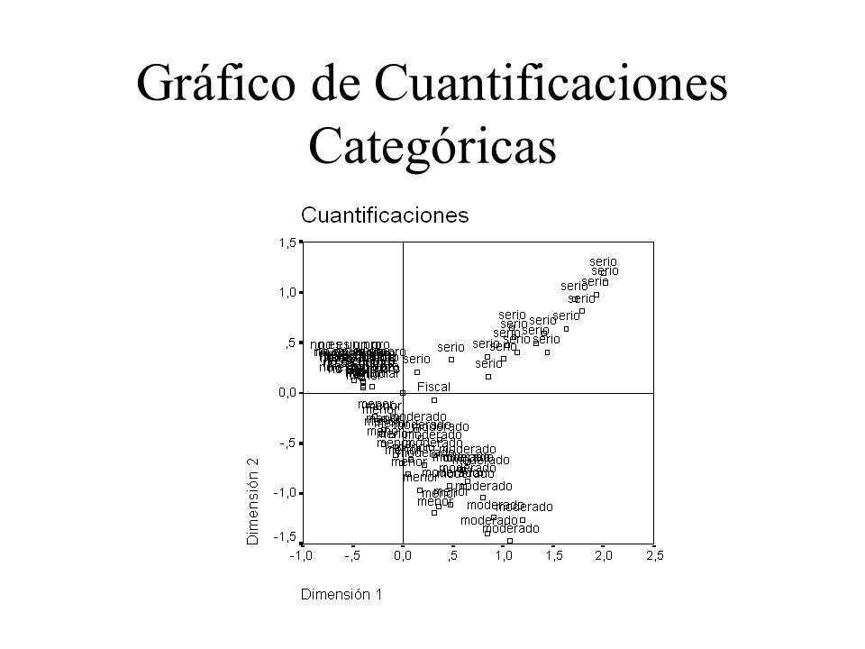 Gráfico de Cuantificaciones Categóricas