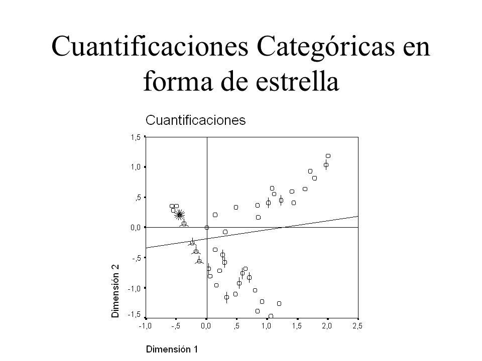 Cuantificaciones Categóricas en forma de estrella