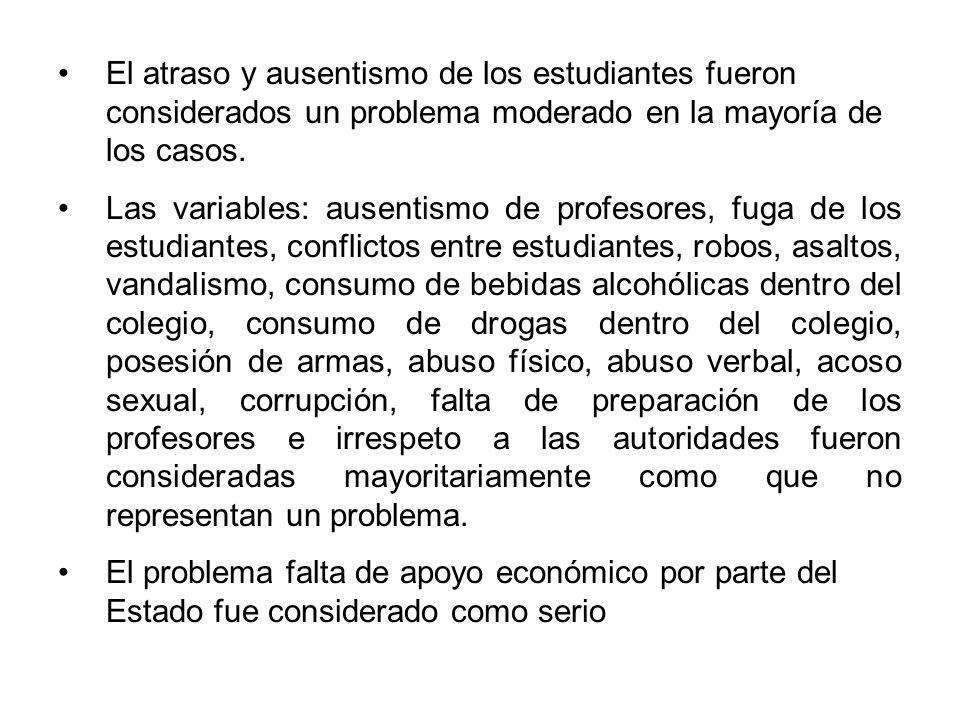 El atraso y ausentismo de los estudiantes fueron considerados un problema moderado en la mayoría de los casos. Las variables: ausentismo de profesores