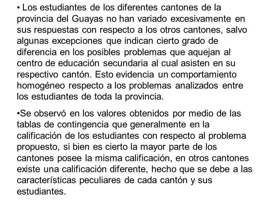 Los estudiantes de los diferentes cantones de la provincia del Guayas no han variado excesivamente en sus respuestas con respecto a los otros cantones