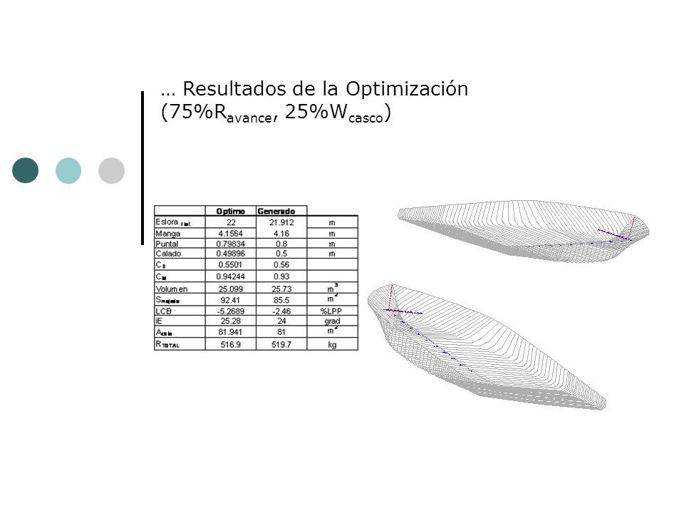 Resultados de la Optimización – Carga (100%R avance ) Restricciones: GM T >0.25 m, A Cbta,>10 m 2, cub <600 kg/cm 2, casco /L<0.1 cm/m, y, 4.5<L/B<12 V=12, 13.5 y 15 nudos