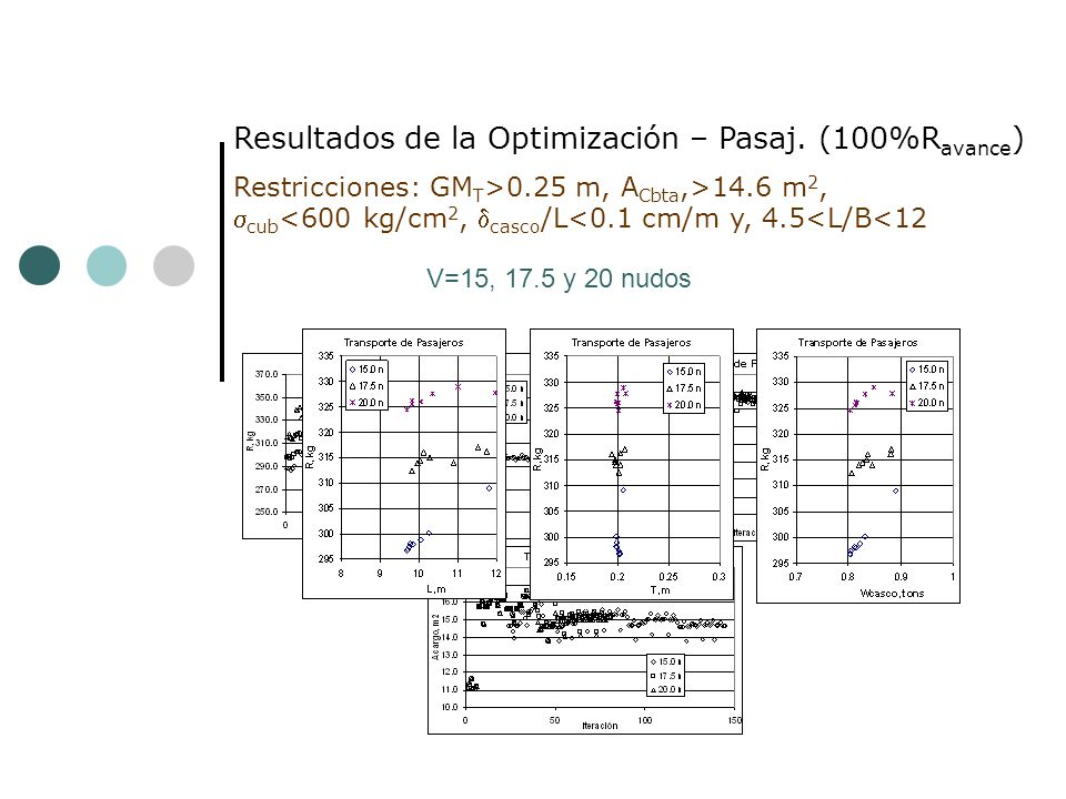 Resultados de la Optimización – Pasaj.