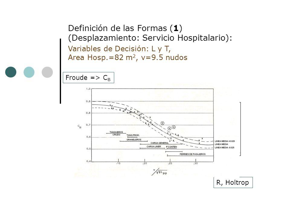 Froude => C B Definición de las Formas (1) (Desplazamiento: Servicio Hospitalario): Variables de Decisión: L y T, Area Hosp.=82 m 2, v=9.5 nudos Manga: B Wcasco Volumen C B => C M C P => C PF Fn => lcb S moj (V, B, T, C B ) R, Holtrop
