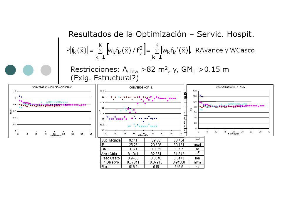 … Resultados de la Optimización (75%R avance, 25%W casco )