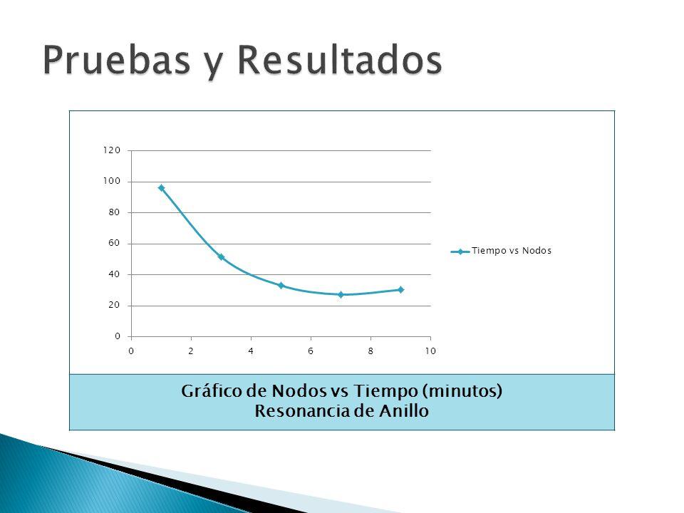 Gráfico de Nodos vs Tiempo (minutos) Resonancia de Anillo