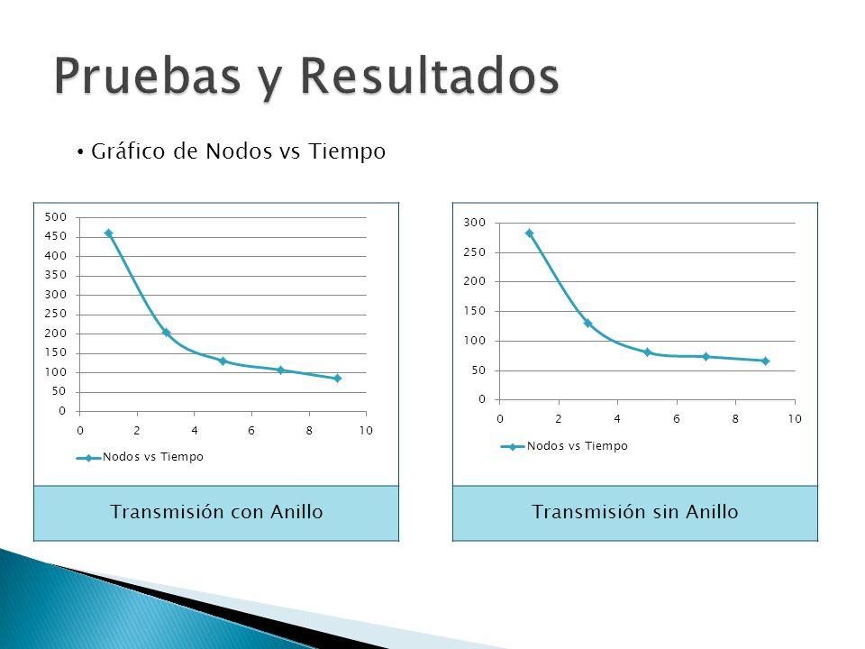 Transmisión con Anillo Gráfico de Nodos vs Tiempo Transmisión sin Anillo