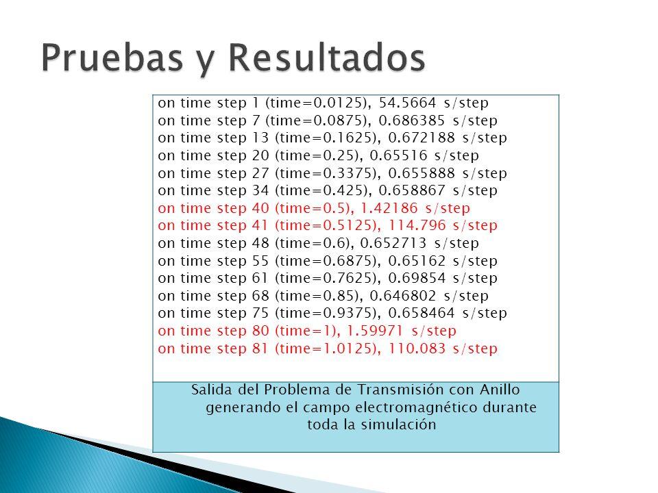 on time step 1 (time=0.0125), 54.5664 s/step on time step 7 (time=0.0875), 0.686385 s/step on time step 13 (time=0.1625), 0.672188 s/step on time step