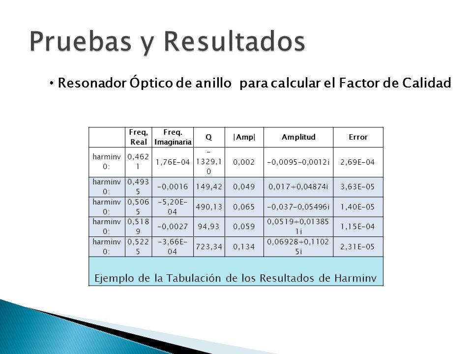 Resonador Óptico de anillo para calcular el Factor de Calidad Freq, Real Freq. Imaginaria Q|Amp|AmplitudError harminv 0: 0,462 1 1,76E-04 - 1329,1 0 0